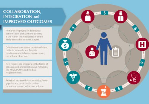 Infographic: The Emerging Role Of The Pharmacist In The Health Care Ecosystem