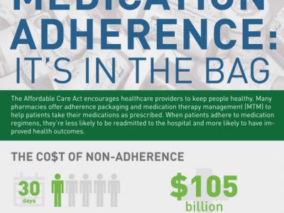 Adherence Infographic thumbnail
